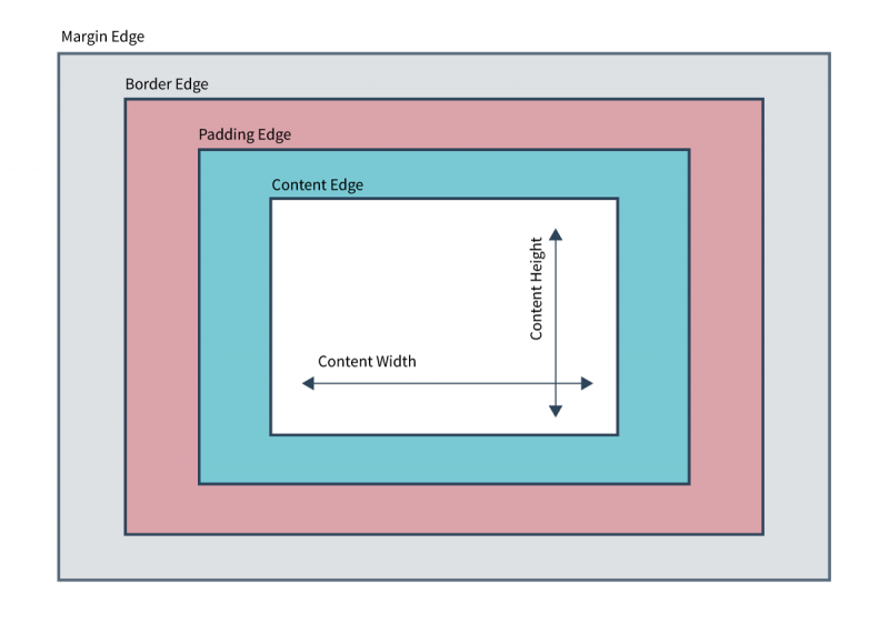 Diagramm of the CSS Basic Box Model